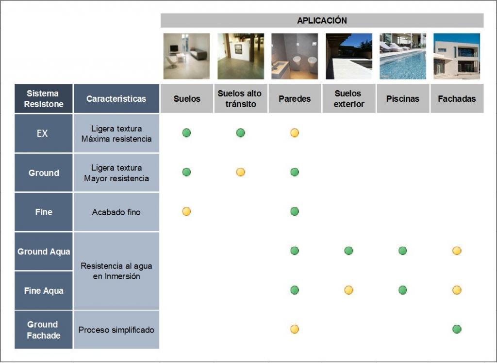 tabla de sistemas de microcemento